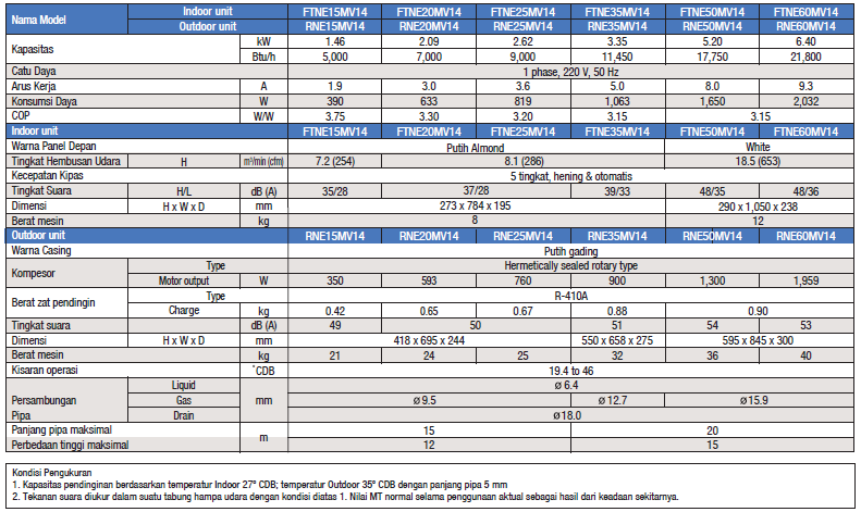 daikin ac split standard thailand ftne-m spesifikasi